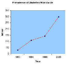 Prevalence of Diabetes Worldwide.