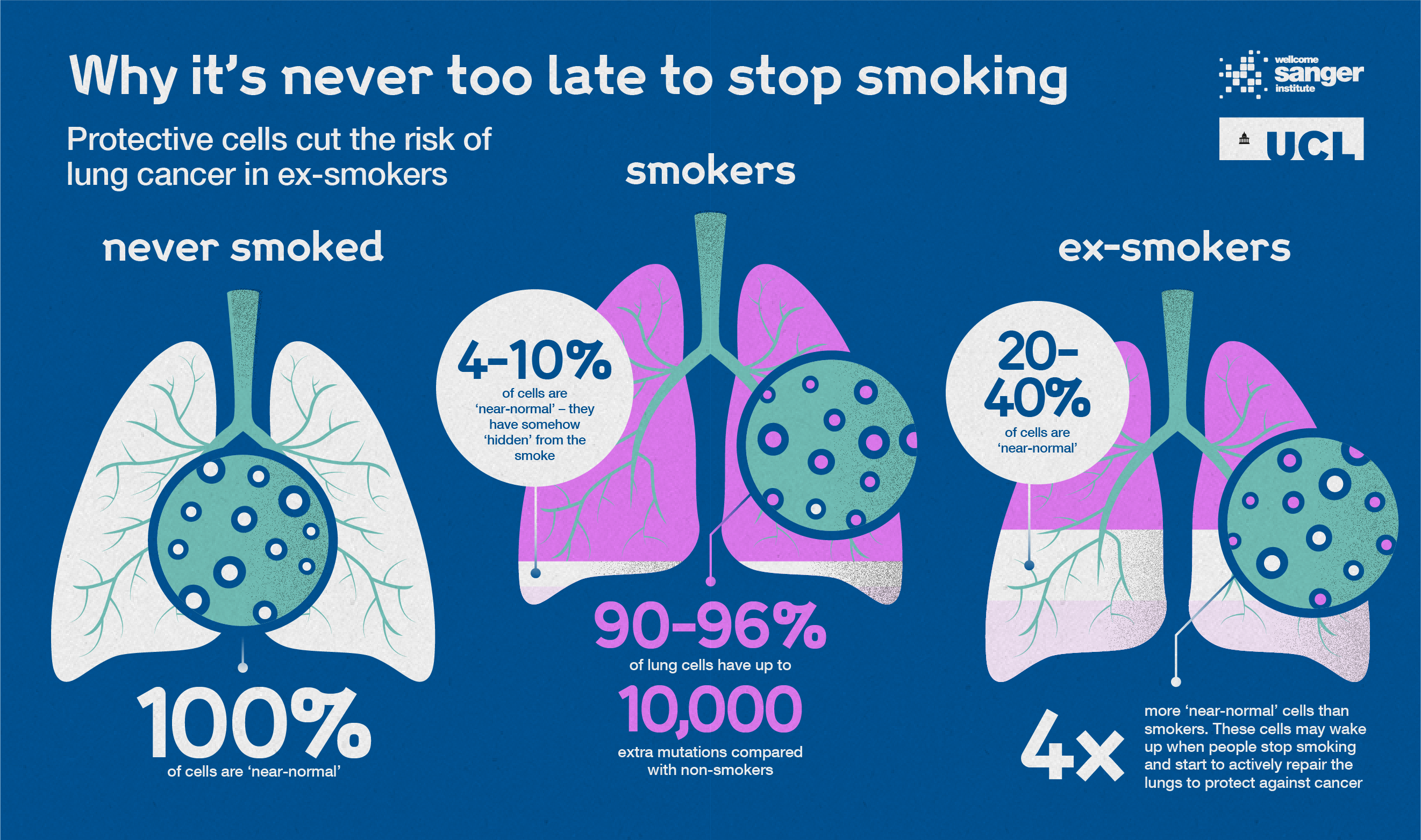 Why it is never too late to quit smoking