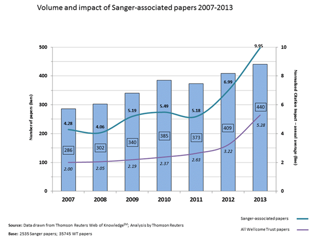 Graph showing volume and impact of Sanger Institute publications